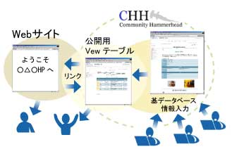 Community Hammerhead 利用イメージ